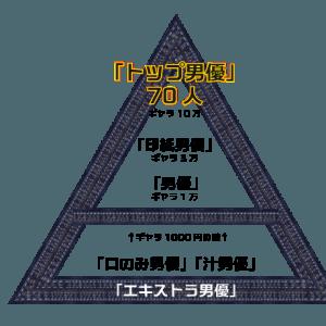 AV男優のギャラピラミッド